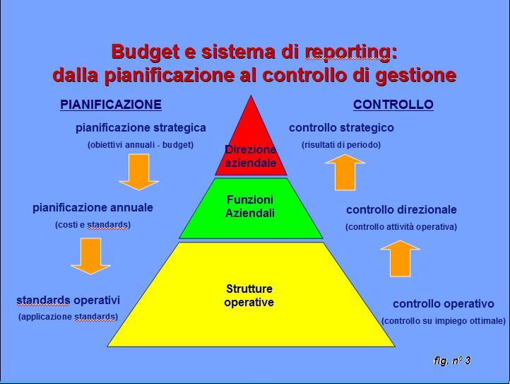 Pianificazione strategica (Business Plan) e Controllo di ...