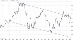 trend Euro