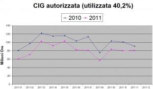 Cassa Integrazione Guadagni in Italia
