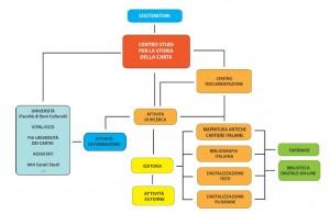 Schema organizzativo  Centro Studi Carta