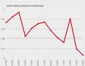 Istat: dati sulla Produzione