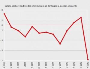 Vendite Dettaglio ISTAT