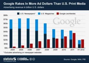 Ecco i grafici di Google che hanno dato il via alla battaglia con PIA