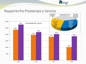 Argi_rapporto stampa service