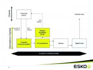 Sprint_flusso produzione