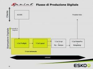 Ecco come cambia il flusso di produzione digitale con il software Sprint