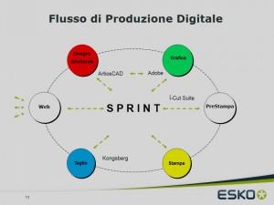 Sintesi del flusso di produzione digitale con il software Sprint