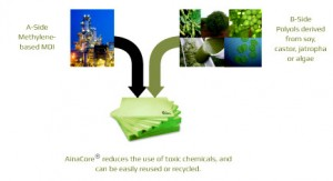 Il processo di produzione Malama di bioplastica da vegetali