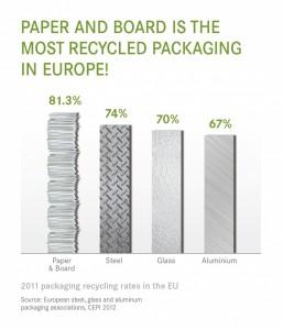 Dati sul riciclo del packaging cartaceo