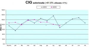 CIG13