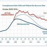 1 USA-unemployment-risultati interventi - wealthdaily