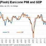 Indice PMI EU