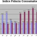 Indice di fiducia del consumatore