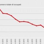 Andamento occupati (dati ISTAT)