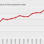 Tasso di  disoccupazione (dati ISTAT)