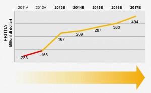 Le prospettive di crescita di Kodak
