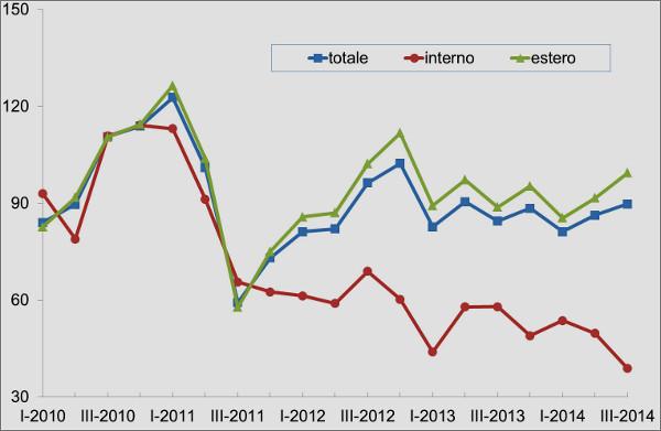 Andamento del mercato macchine tessile : è evidente il dato negativo del mercato interno
