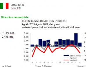 Italia: bilancia commerciale