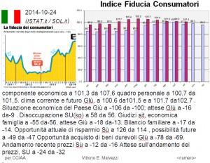 Italia: indice di fiducia dei consumatori