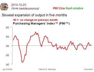 Anche in Cina il PMI (Purchasing Manager's Index) rallenta