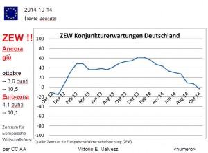 Congiuntura tedesca: indici ancora al ribasso