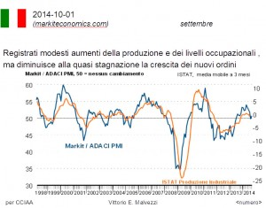 Italia: nuovi ordini a livello stagnzione