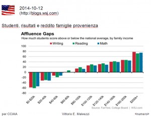 Reddito famiglie USA