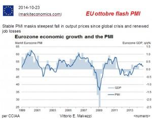 Eurozona, Indice PMI messo a confronto con la crescita economica misurata dal Pil. Un PMI che è stabile, maschera però una profonda caduta nei prezzi di produzione