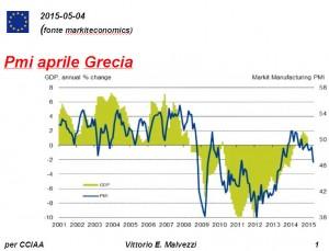 PMI Grecia