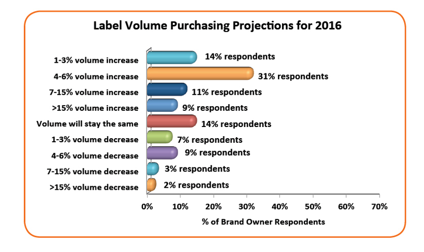 Label volume projections 2016