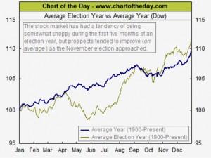 Mercati finanziari USA