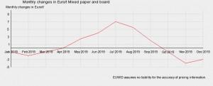 Andamento mercato carta e cartoni in Germania e Francia