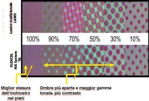 Il sistema Flexcel permette retini da 1% a 99%