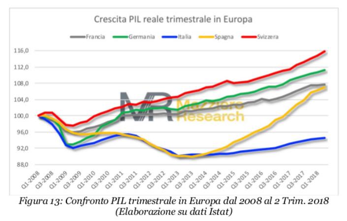 Mazziero PIL