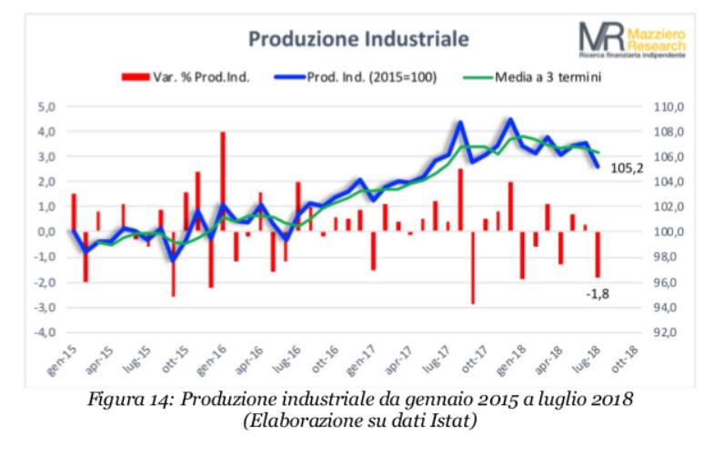 Mazziero produzione industriale