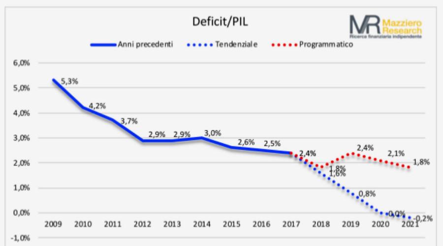 Mazziero NaDEF-deficit_PIL
