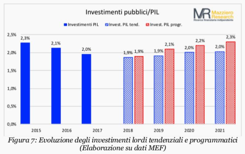 Mazziero NaDEF-investimenti
