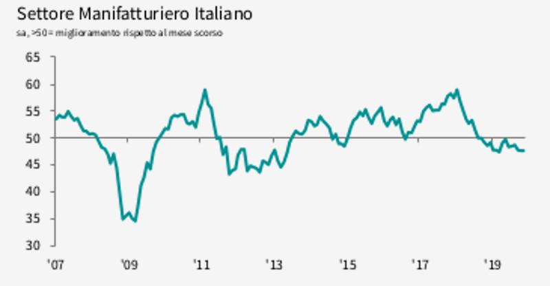 settore manifatturiero italiano