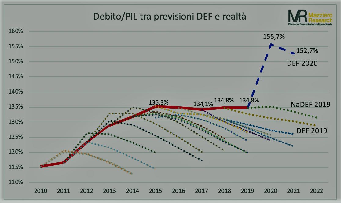 Debito PIL Mazziero