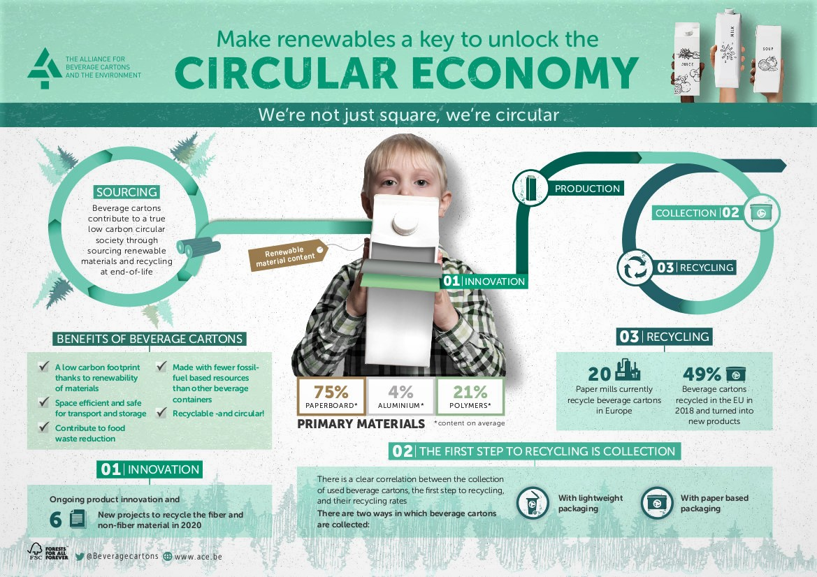 ACE circular economy