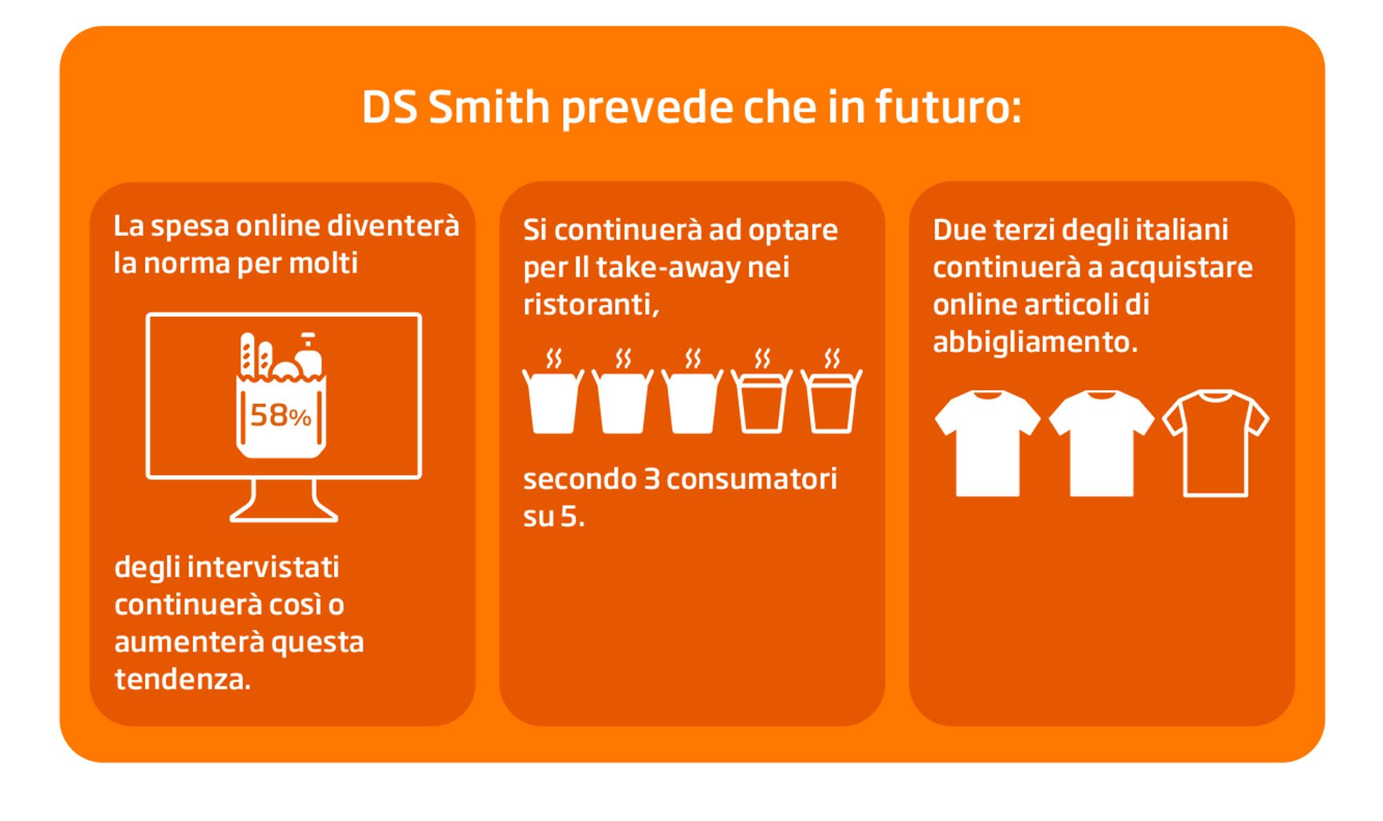 E-commerce e imballaggi sostenibili