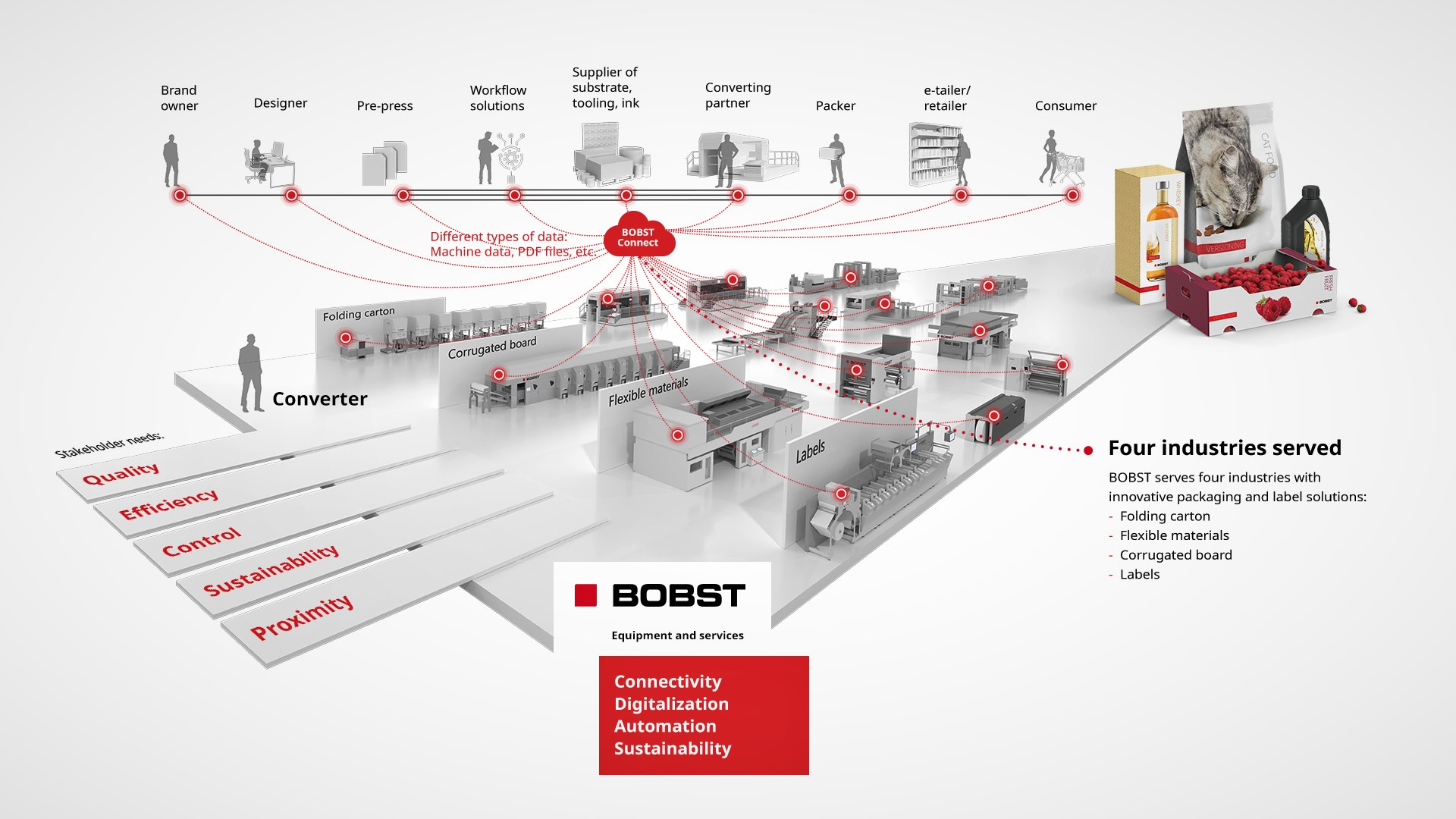 BOBST Industry Vision